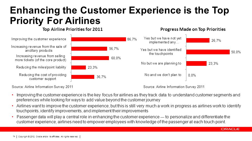 Enhancing the Customer Experience is the Top Priority For Airlines