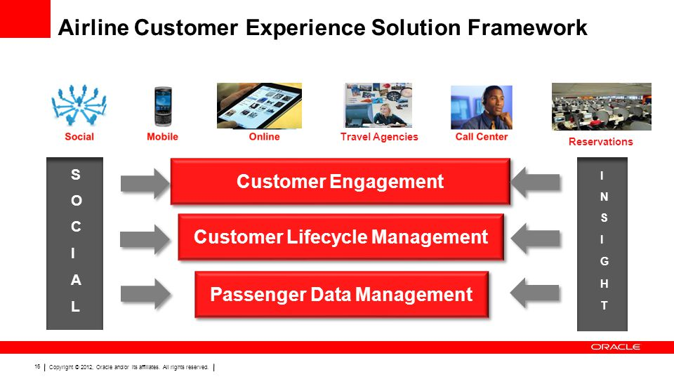 Airline Customer Experience Solution Framework
