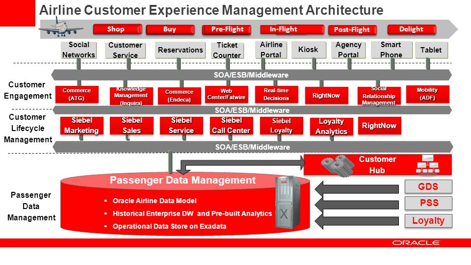 Relationship Management Passenger Data Management