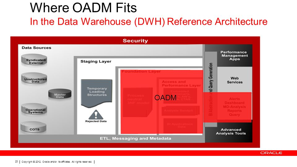 Where OADM Fits In the Data Warehouse (DWH) Reference Architecture