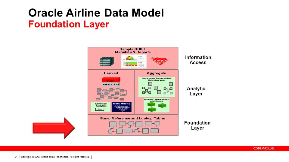 Oracle Airline Data Model Foundation Layer