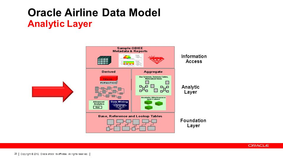Oracle Airline Data Model Analytic Layer