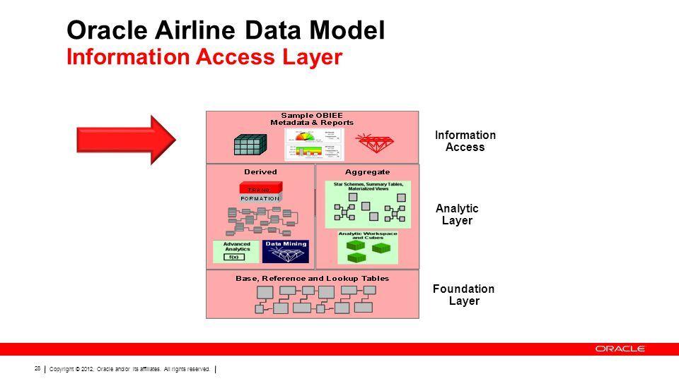 Oracle Airline Data Model Information Access Layer