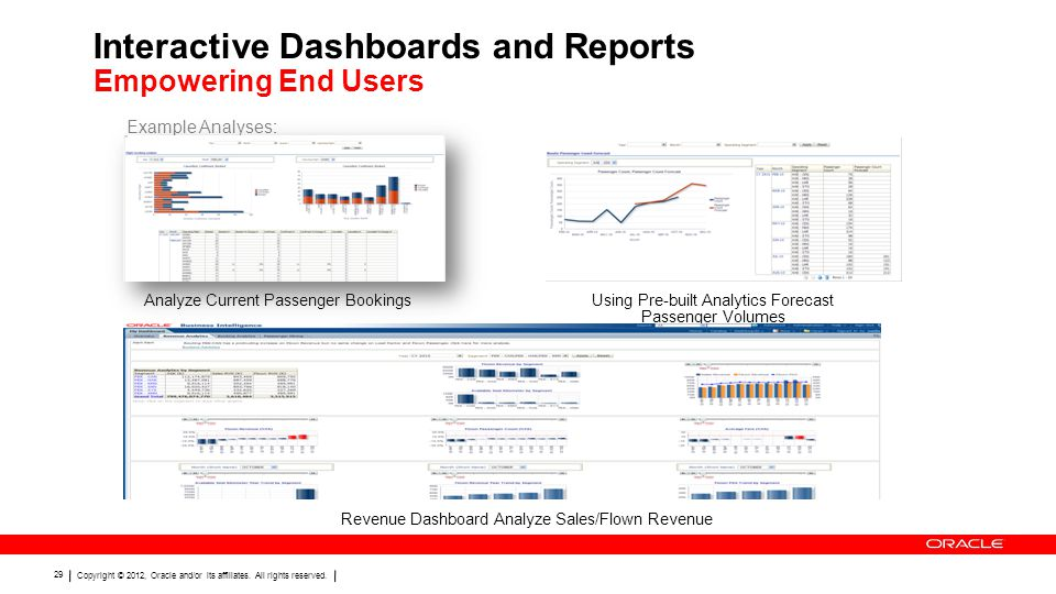 Interactive Dashboards and Reports Empowering End Users