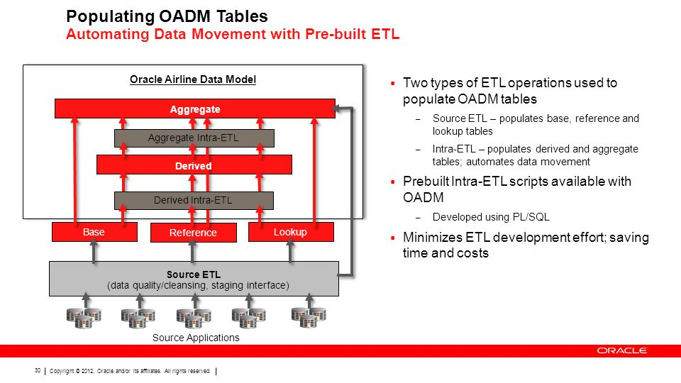 Populating OADM Tables Automating Data Movement with Pre-built ETL