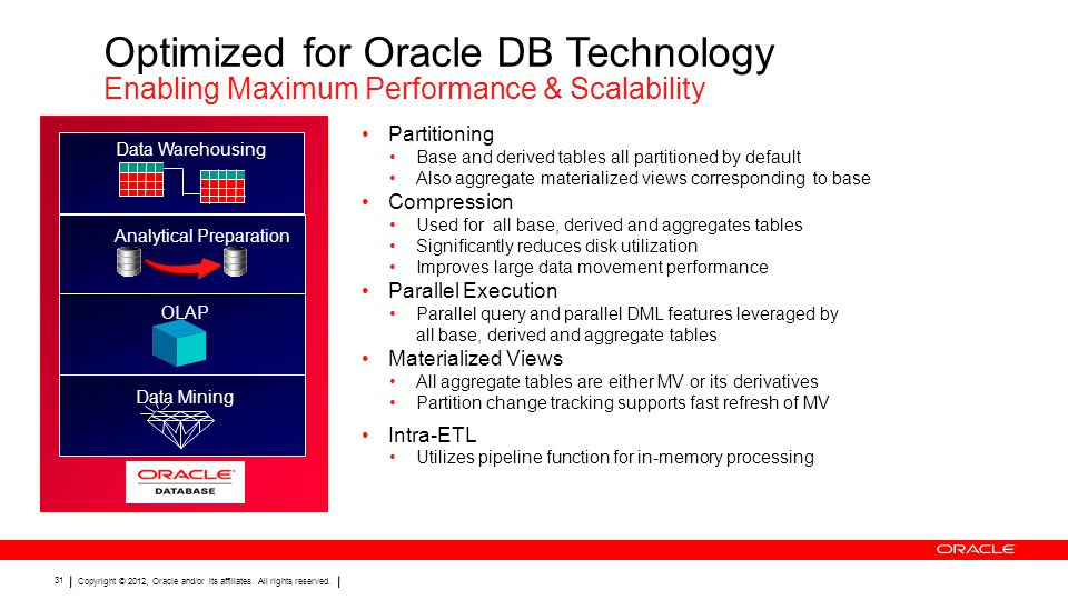 Optimized for Oracle DB Technology Enabling Maximum Performance & Scalability
