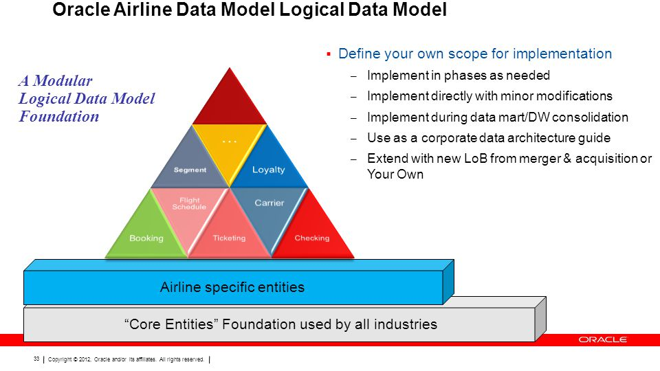 Oracle Airline Data Model Logical Data Model