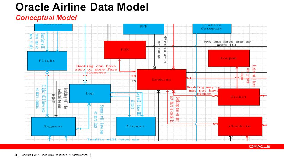 Oracle Airline Data Model Conceptual Model
