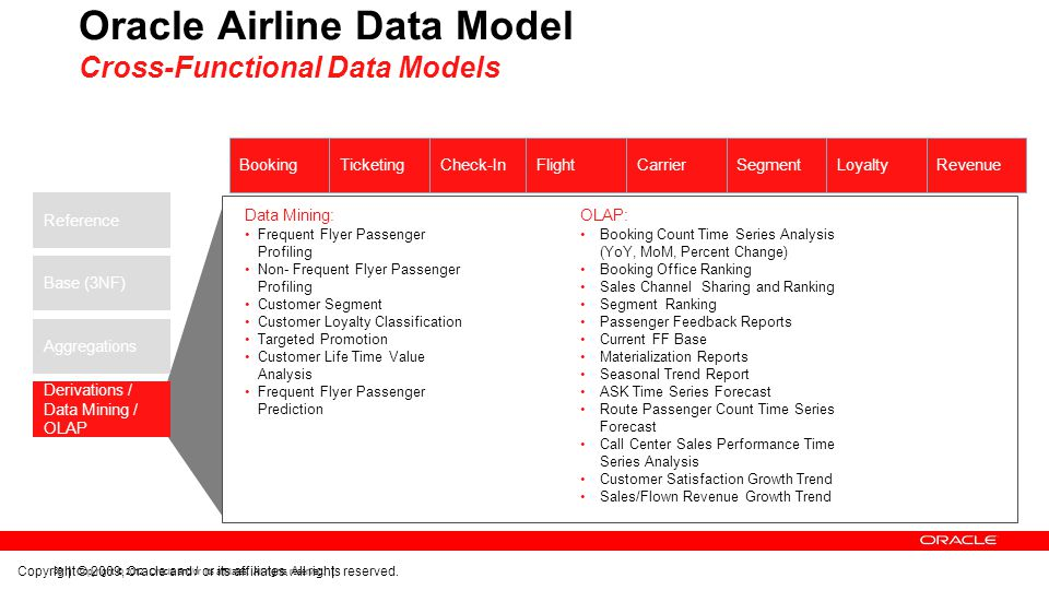 Oracle Airline Data Model Cross-Functional Data Models