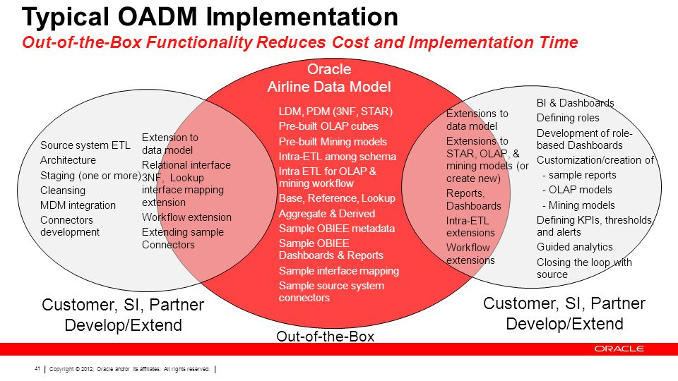 Typical OADM Implementation