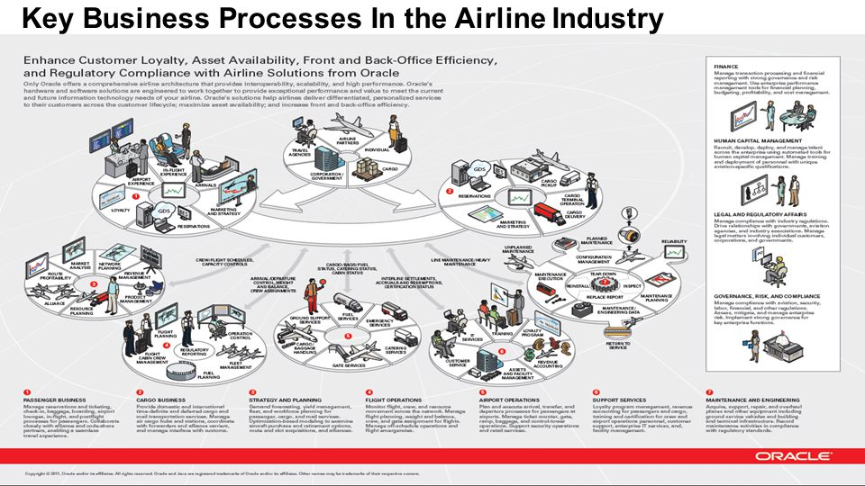 Key Business Processes In the Airline Industry