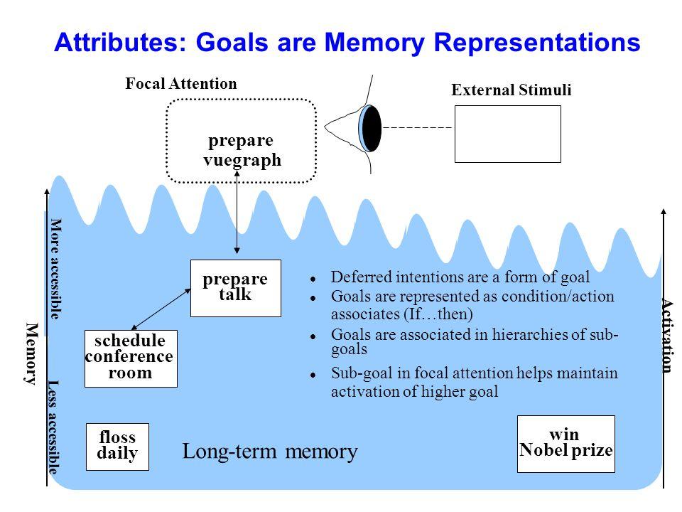Attributes: Goals are Memory Representations