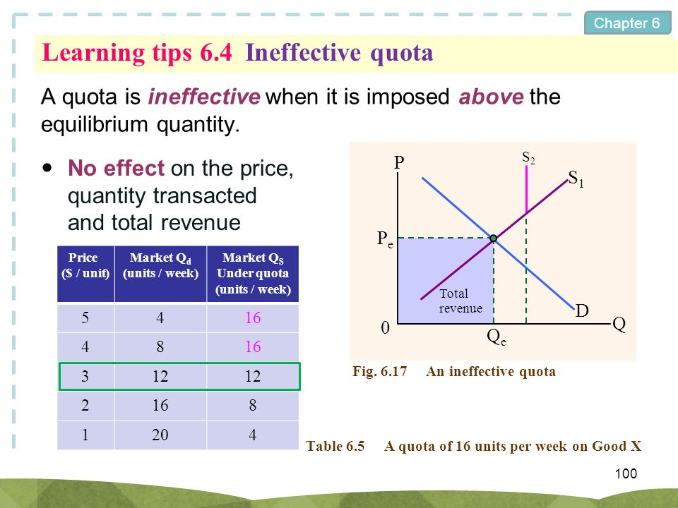 Learning tips 6.4 Ineffective quota
