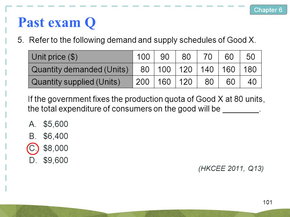 Past exam Q 5. Refer to the following demand and supply schedules of Good X. Unit price ($) 100. 90.