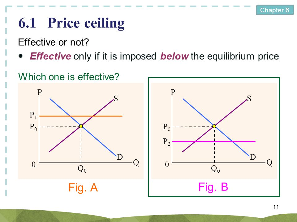 6.1 Price ceiling Fig. A Fig. B Effective or not