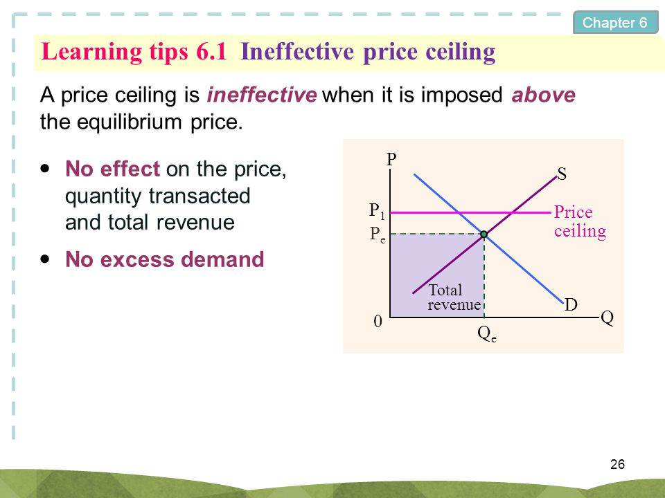 Learning tips 6.1 Ineffective price ceiling
