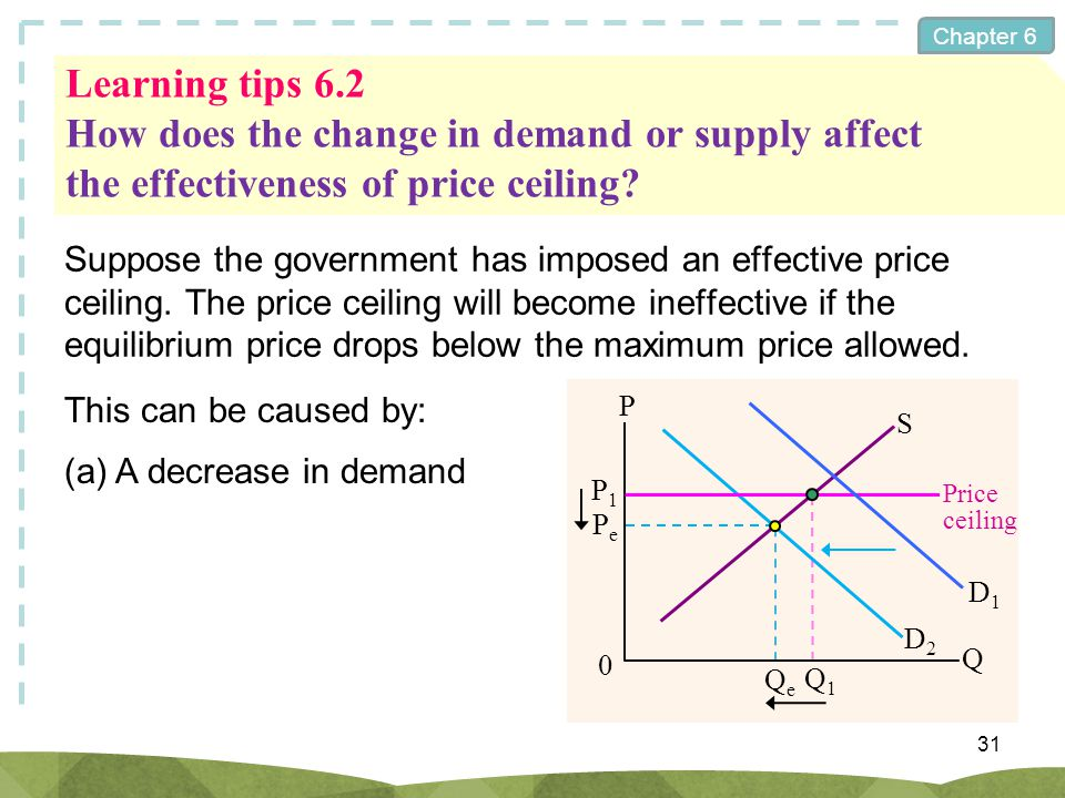 Learning tips 6.2 How does the change in demand or supply affect the effectiveness of price ceiling