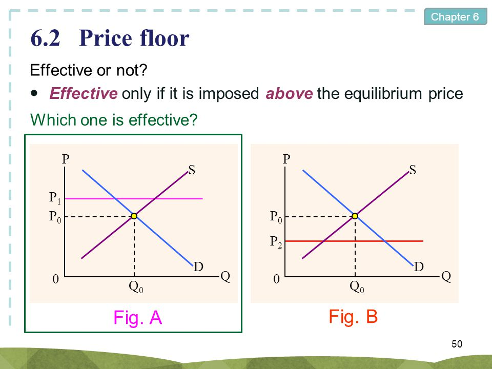 6.2 Price floor Fig. A Fig. B Effective or not