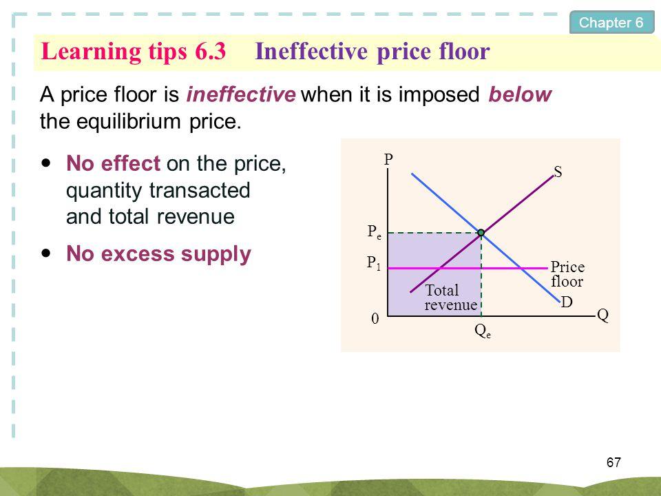 Learning tips 6.3 Ineffective price floor
