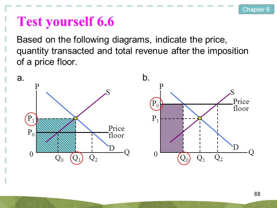 Test yourself 6.6 Based on the following diagrams, indicate the price, quantity transacted and total revenue after the imposition of a price floor.