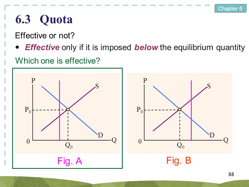 6.3 Quota Fig. A Fig. B Effective or not