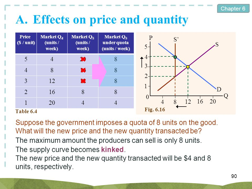 A. Effects on price and quantity