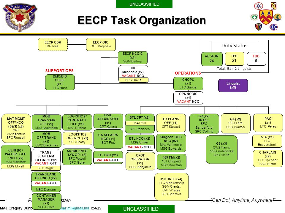 eecp conop briefing maj gregory a. dunbar. - ppt video online download, Powerpoint templates
