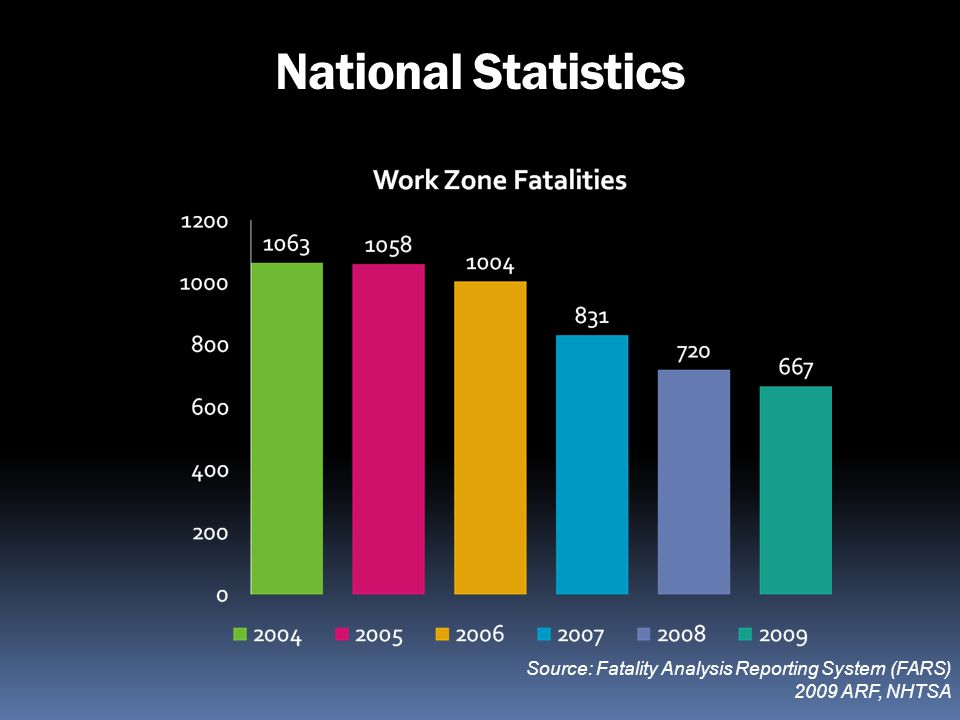 National Statistics Source: Fatality Analysis Reporting System (FARS) 2009 ARF, NHTSA