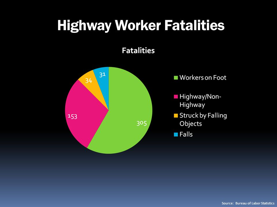 Highway Worker Fatalities