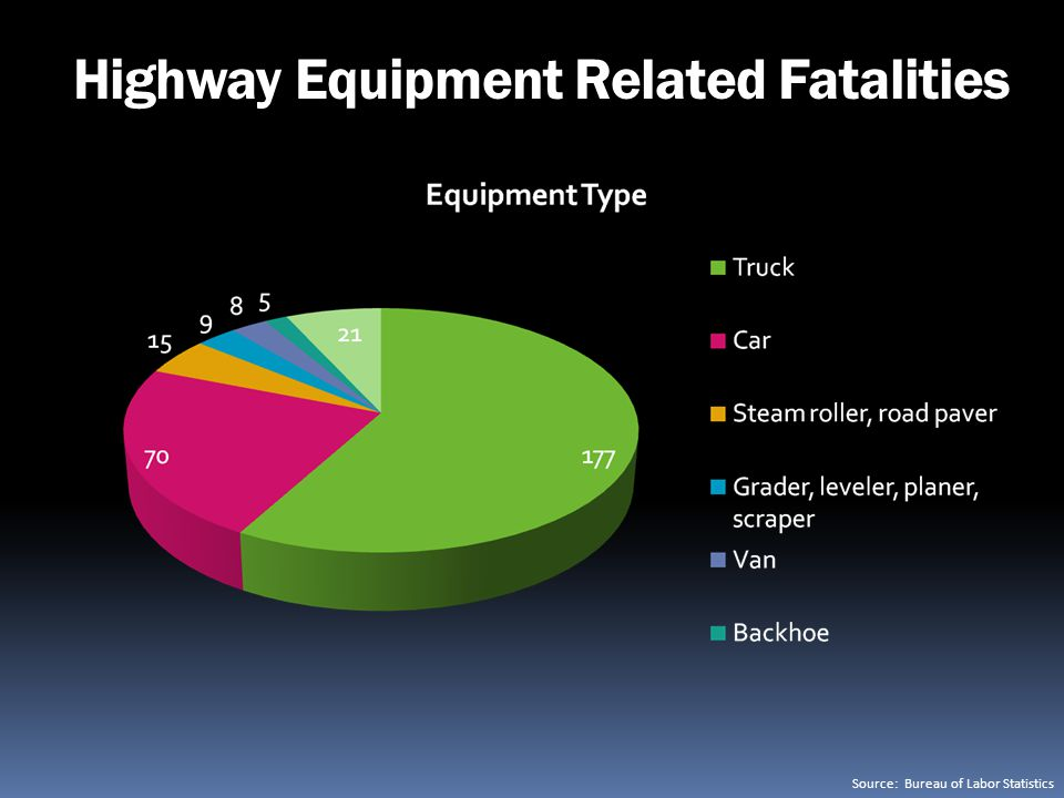 Highway Equipment Related Fatalities