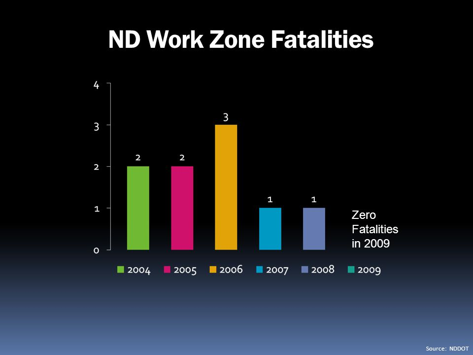 ND Work Zone Fatalities
