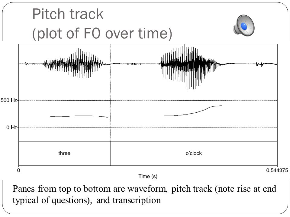 Pitch track (plot of F0 over time)