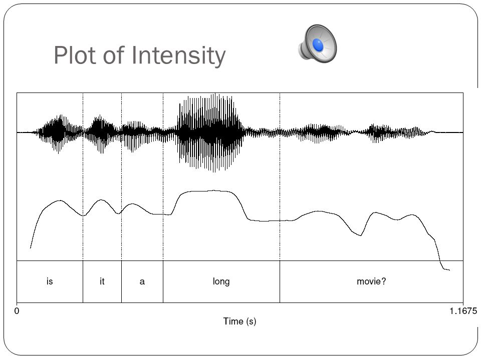 Plot of Intensity
