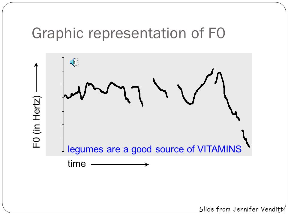 Graphic representation of F0
