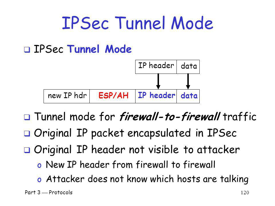 IPSec Tunnel Mode IPSec Tunnel Mode