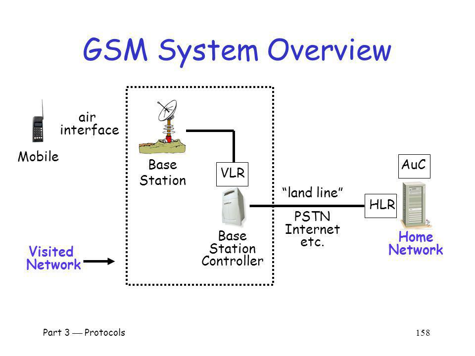 GSM System Overview air interface Mobile Base Station AuC VLR