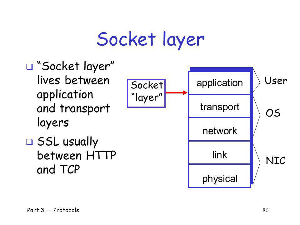 Socket layer Socket layer lives between application and transport layers. SSL usually between HTTP and TCP.
