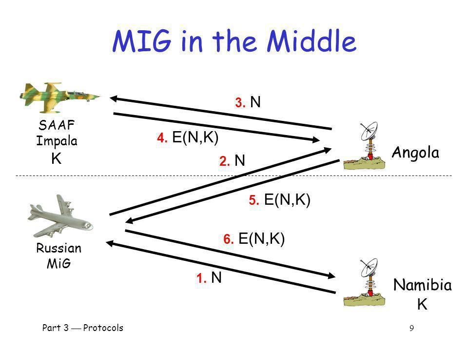 MIG in the Middle K Angola Namibia K 3. N SAAF Impala 4. E(N,K) 2. N