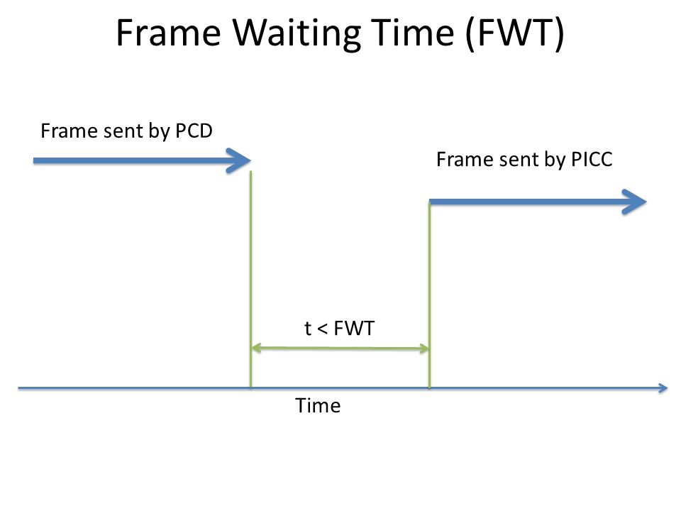 Frame Waiting Time (FWT)