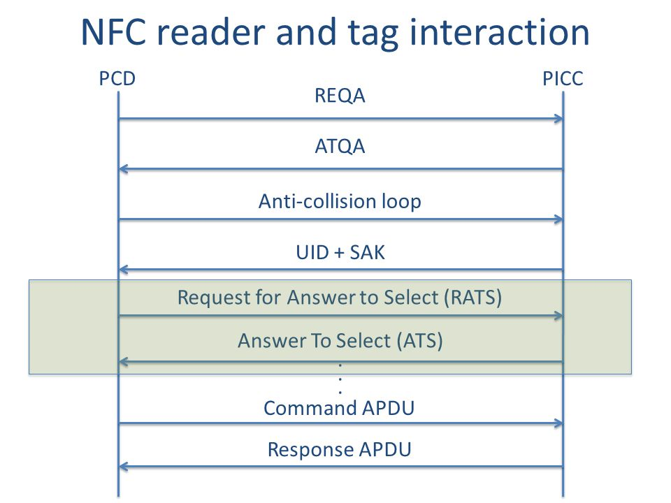 NFC reader and tag interaction