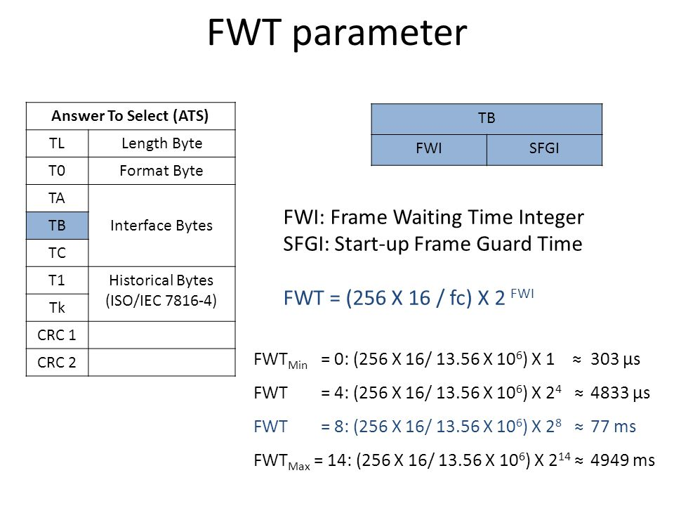 FWT parameter FWI: Frame Waiting Time Integer