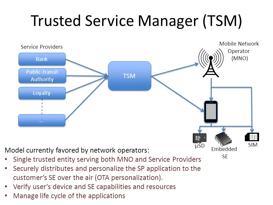 Trusted Service Manager (TSM)