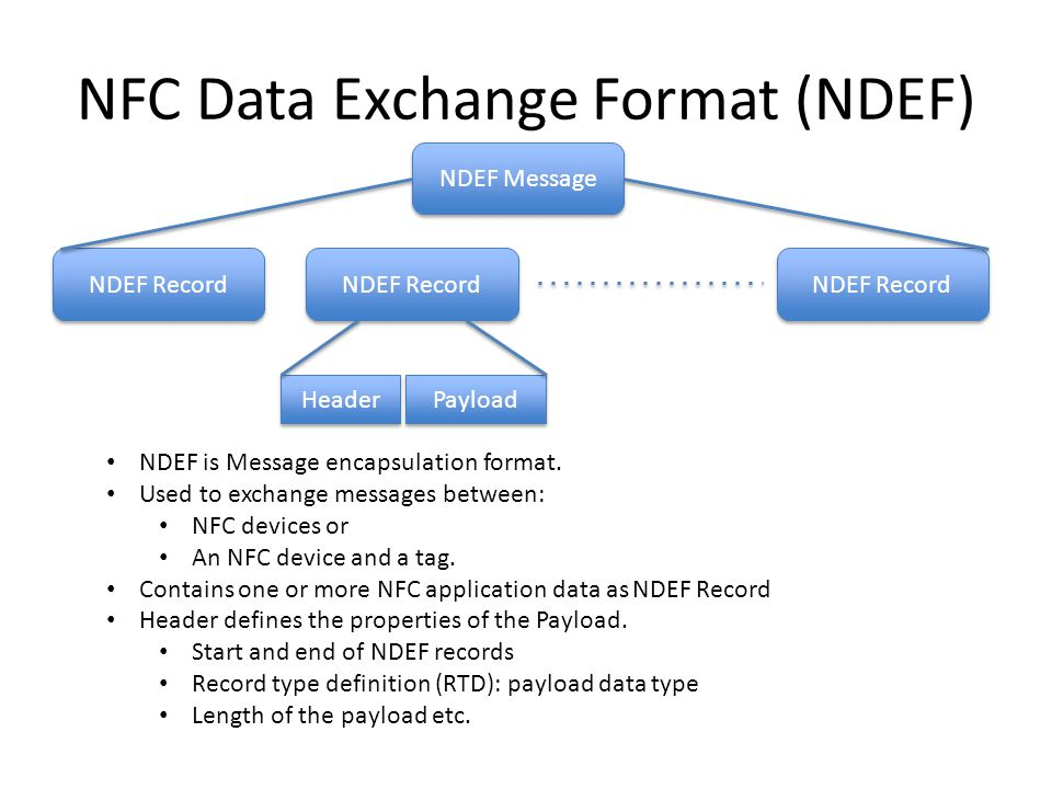 NFC Data Exchange Format (NDEF)