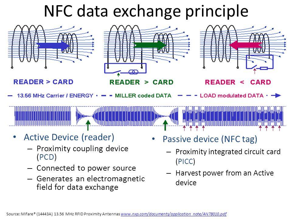 NFC data exchange principle