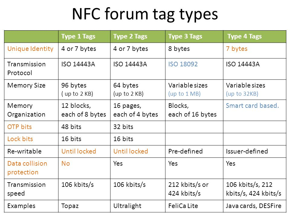 NFC forum tag types Type 1 Tags Type 2 Tags Type 3 Tags Type 4 Tags