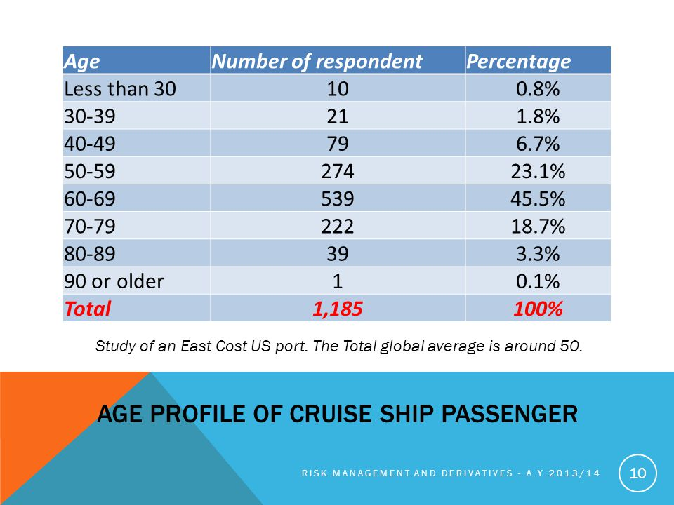 Age profile of cruise ship passengeR