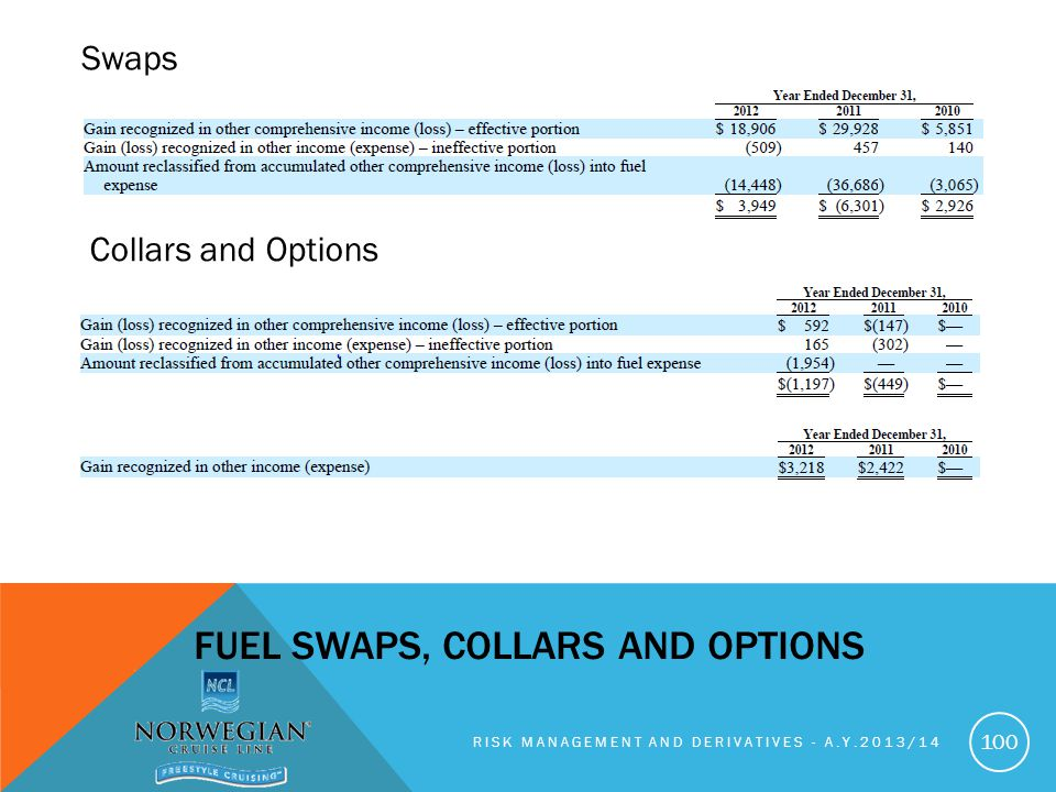 Fuel swaps, collars and options