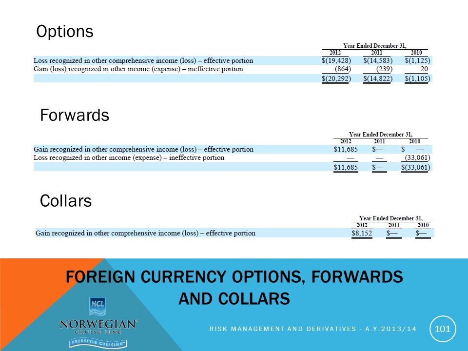 Foreign Currency Options, Forwards and Collars
