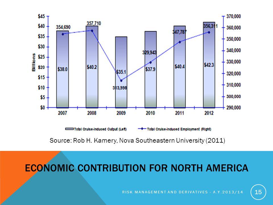 Economic contribution for North America