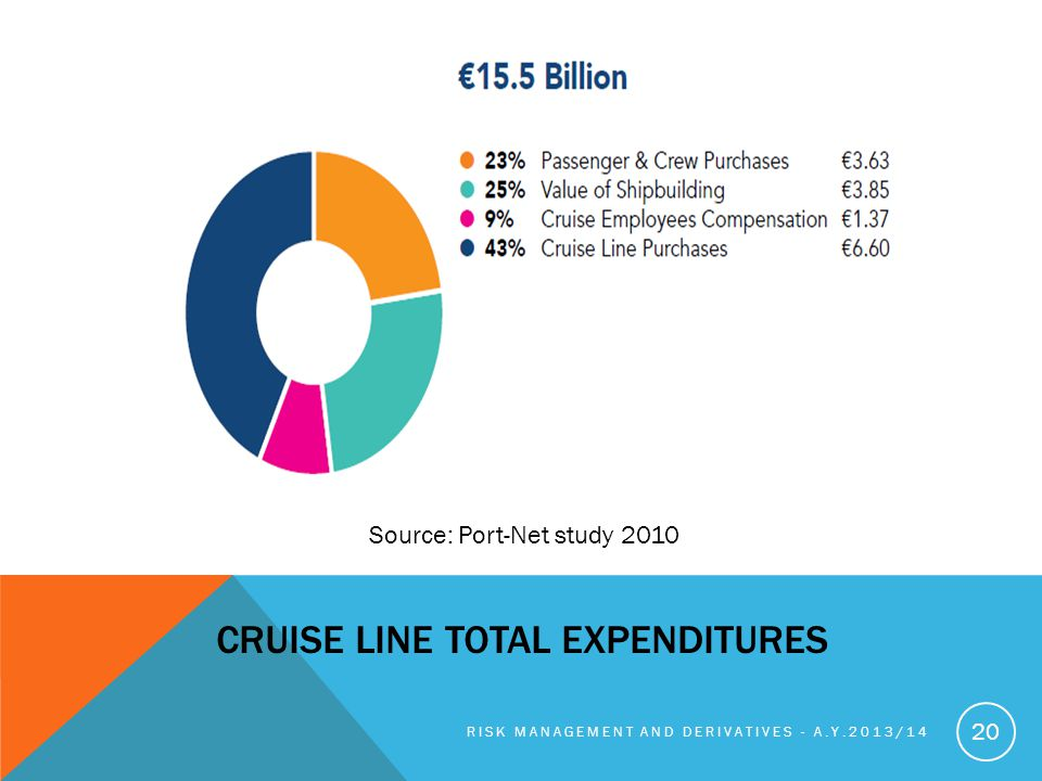 Cruise Line Total Expenditures